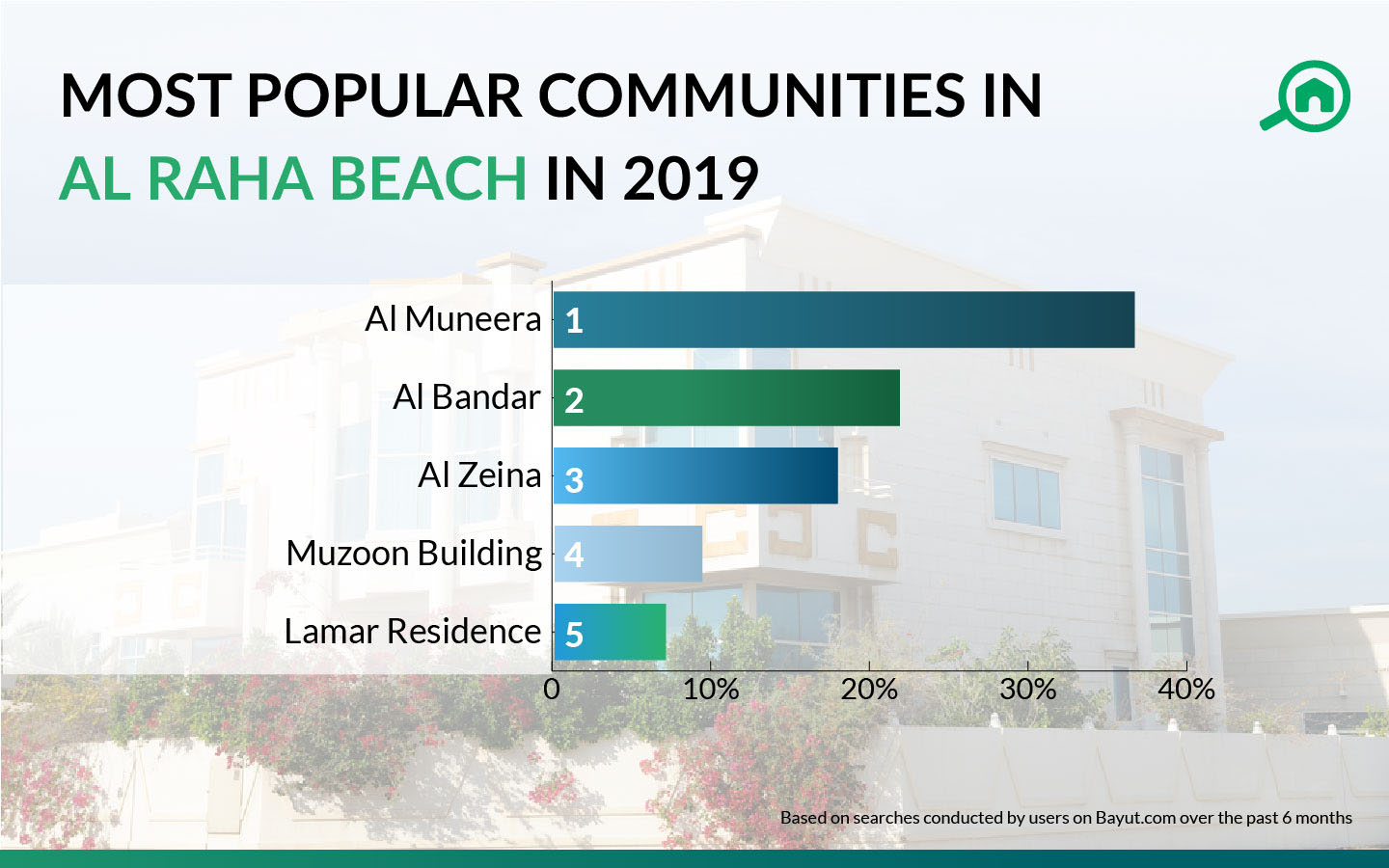most popular areas in Al Raha Beach