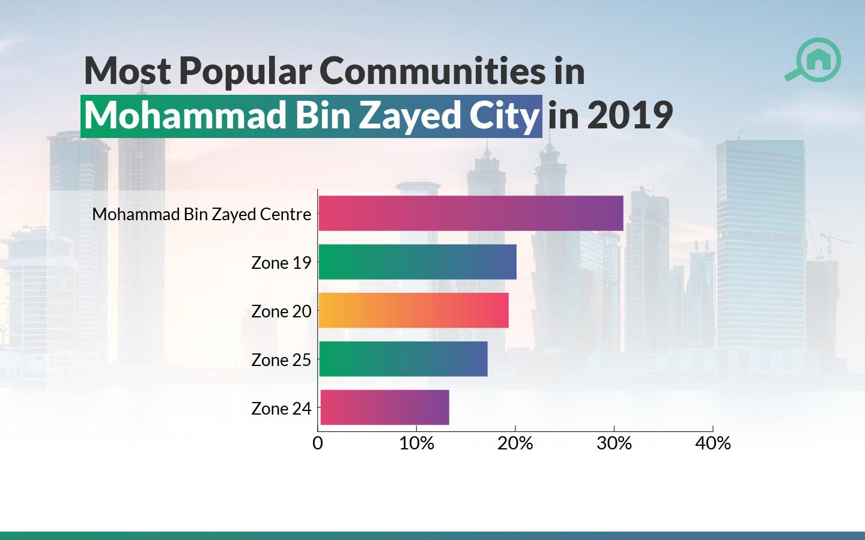 POPULAR LOCATIONS IN MOHAMMED BIN ZAYED CITY