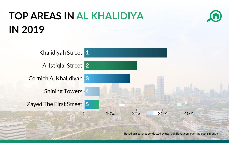 top areas in al khalidiya in 2019