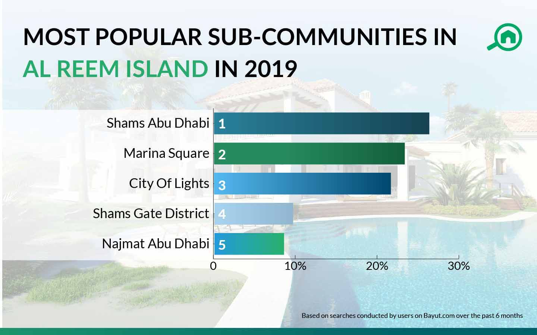 best areas in al reem island