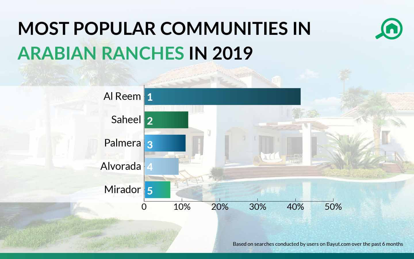 most popular communities in arabian ranches
