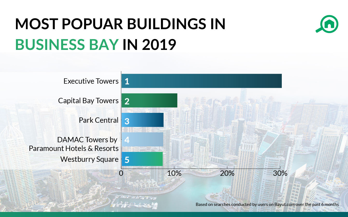 most popular buildings in business bay