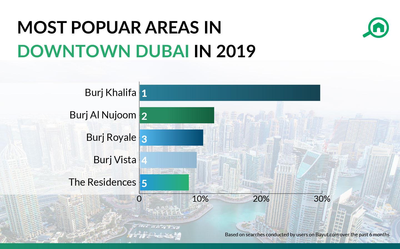 popular areas in downtown dubai
