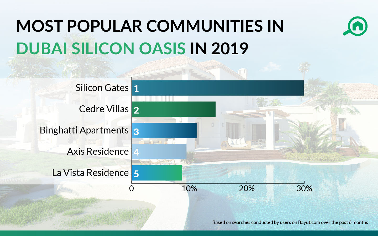 most popular communities in dso