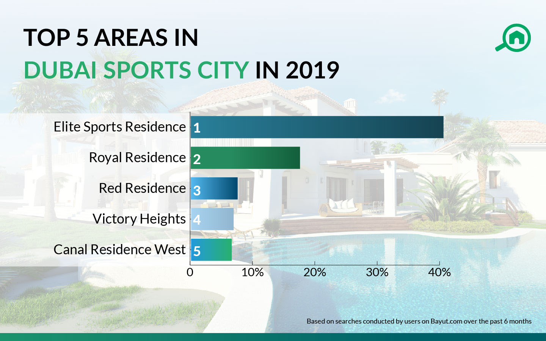 top areas in dubai sports city