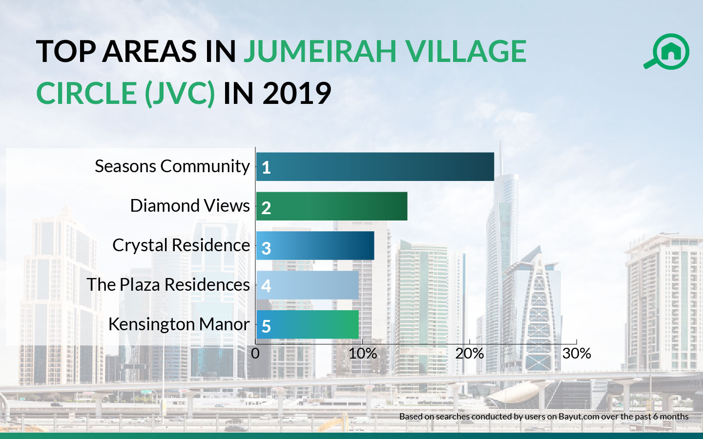top areas in jvc