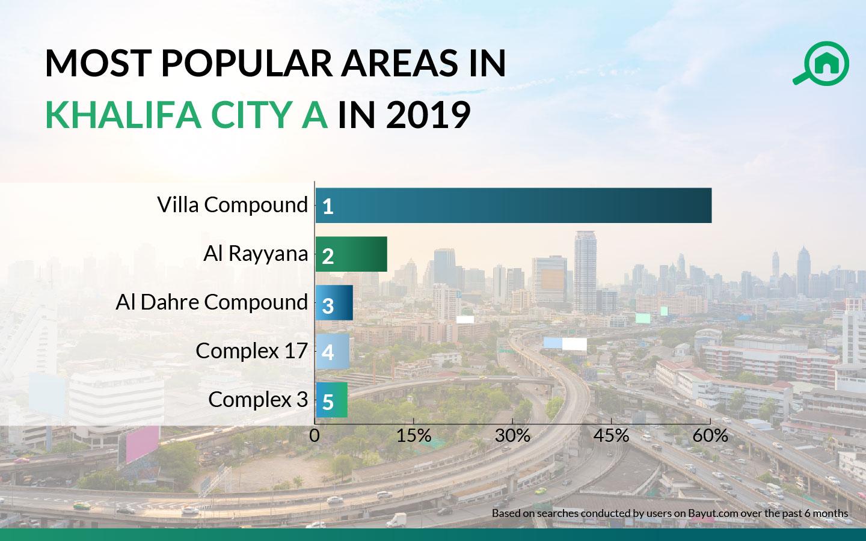 popular areas in khalifa city a