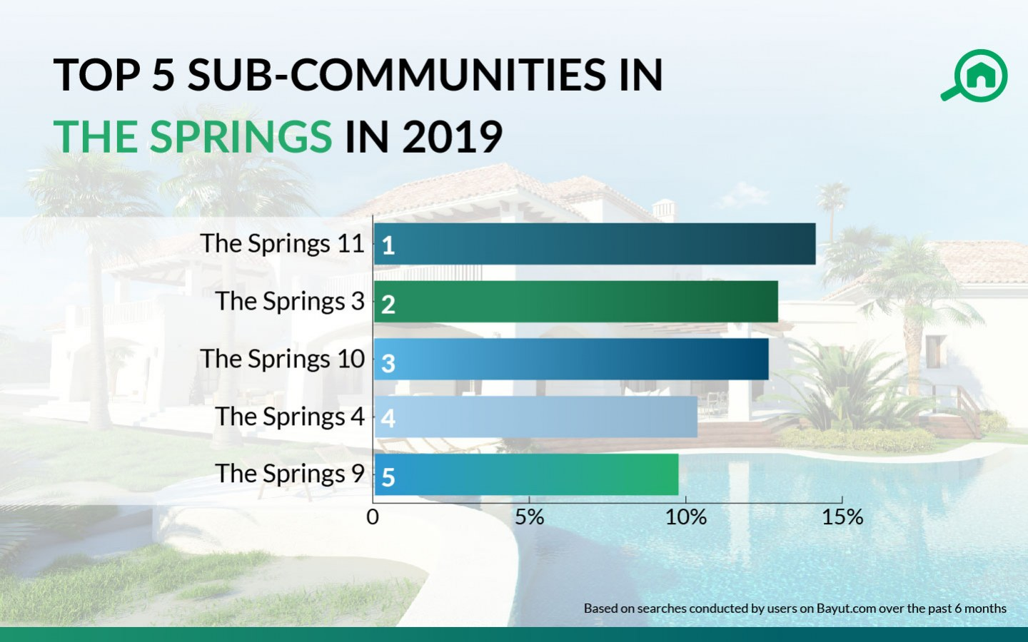 Popular areas in The Springs