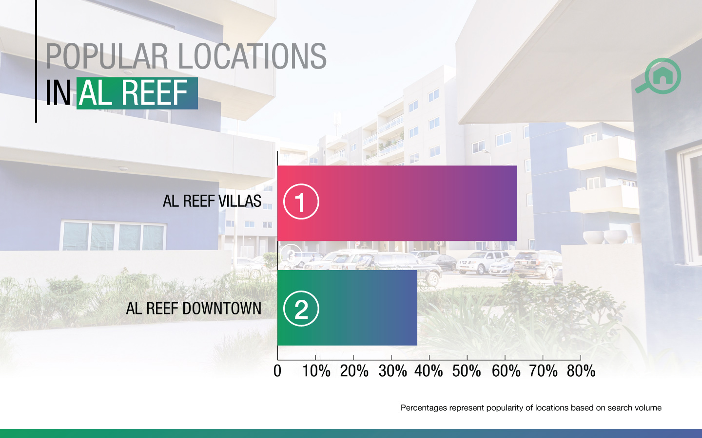 Popular areas in Al Reef Abu Dhabi