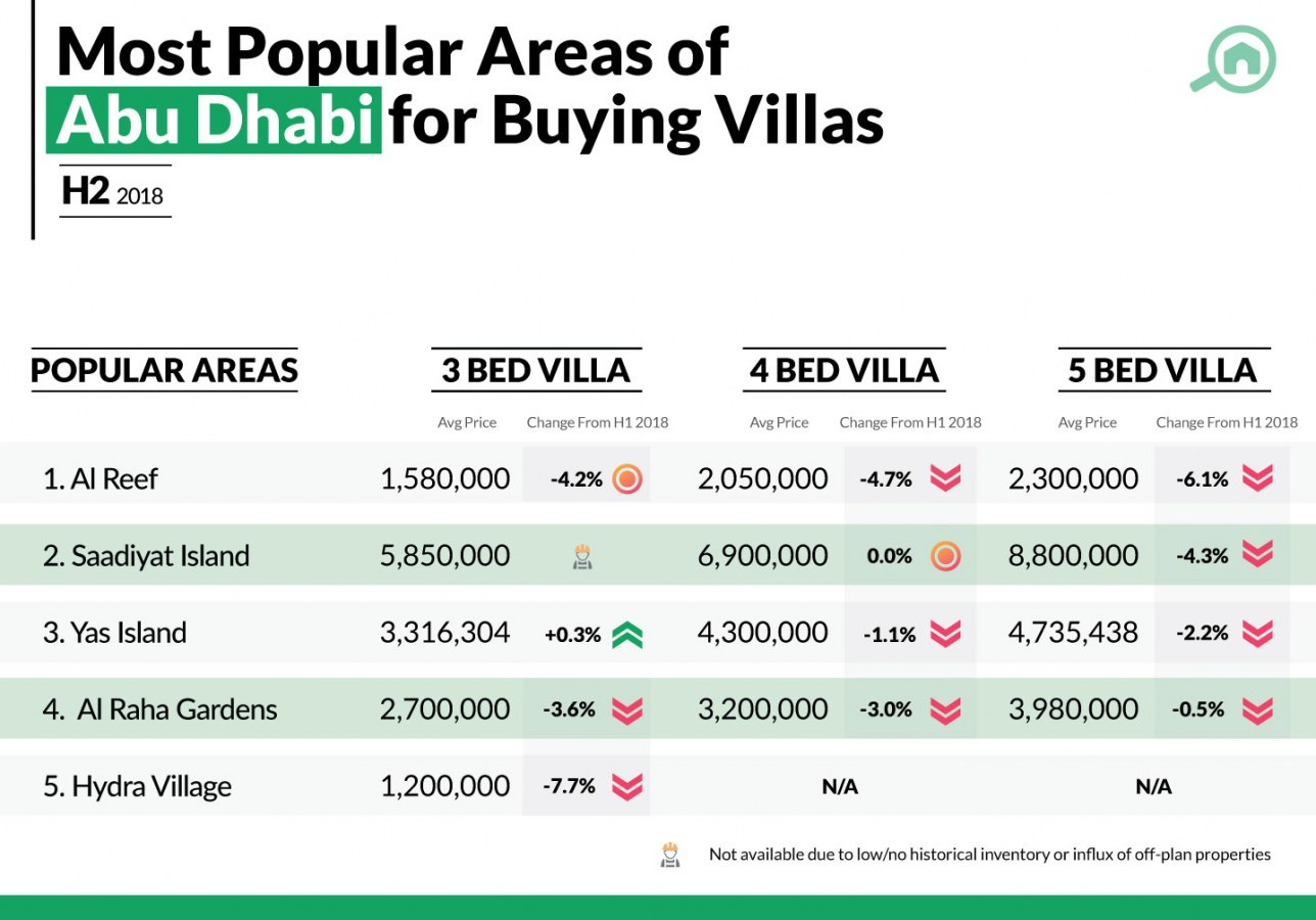 buying villas in abu dhabi popular areas