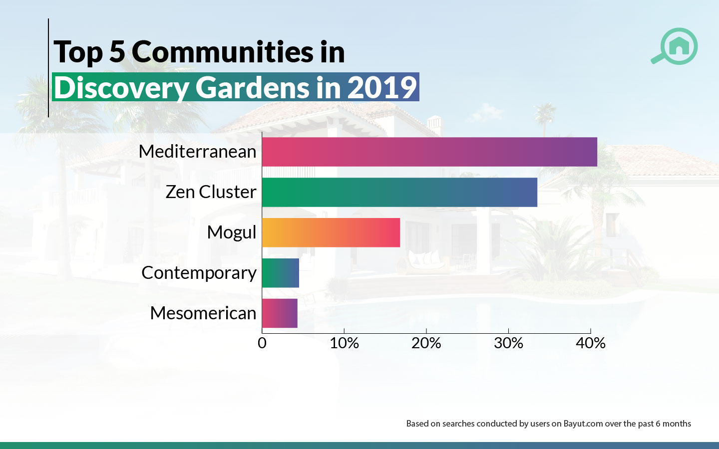 popular communities in discovery gardens