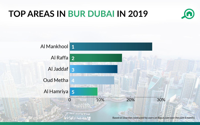 top areas in bur dubai