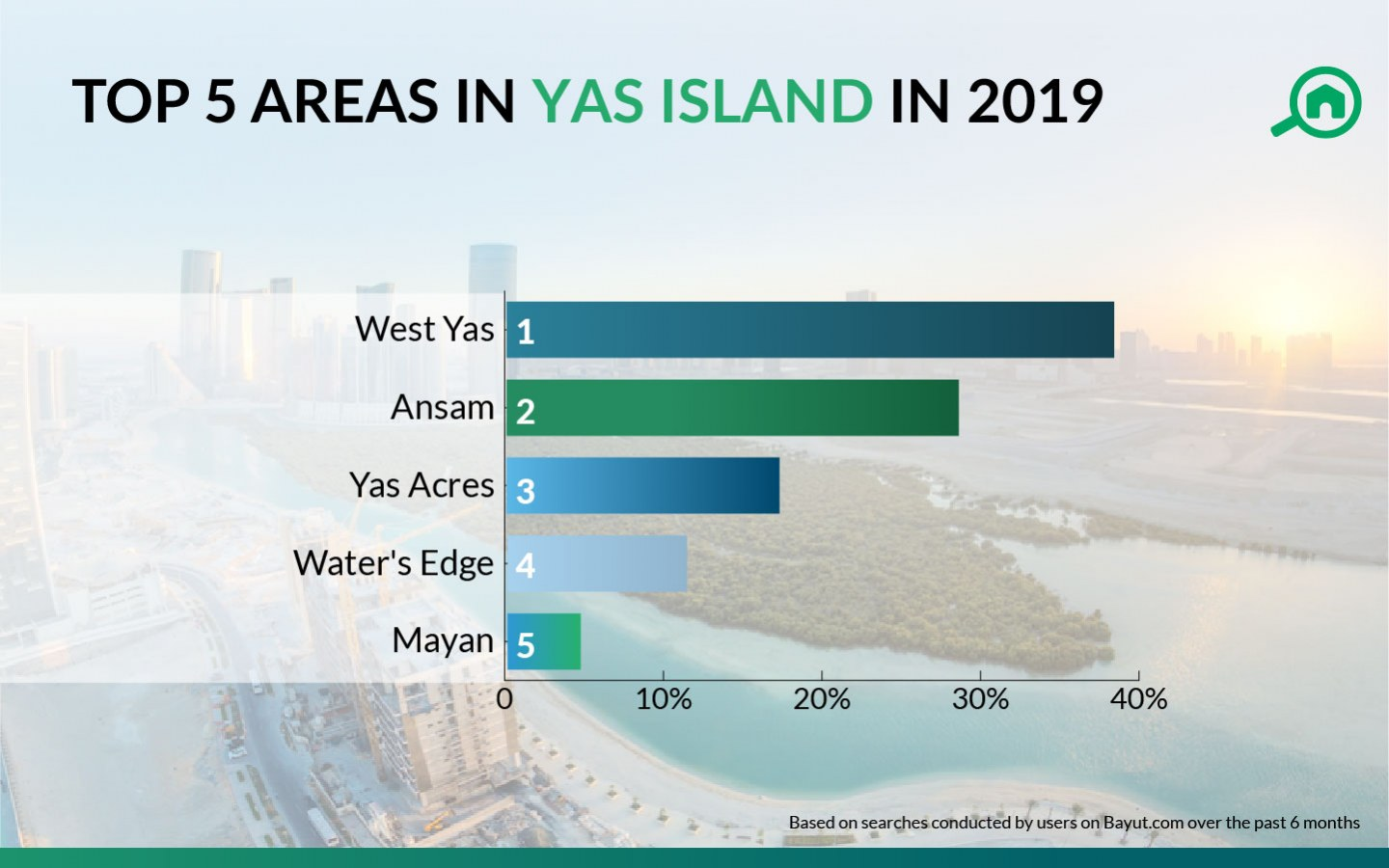 top 5 areas in yas island