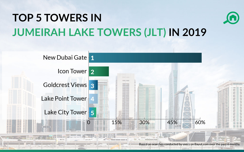 Jumeirah Lake Towers (JLT) Area Guide | Bayut