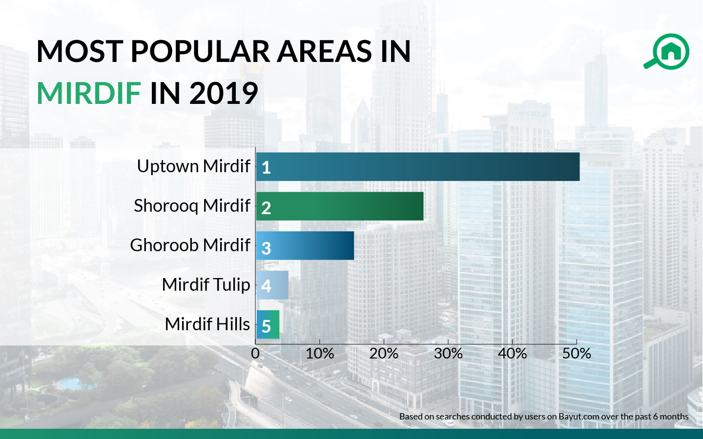 MOST POPULAR AREAS IN MIRDIF