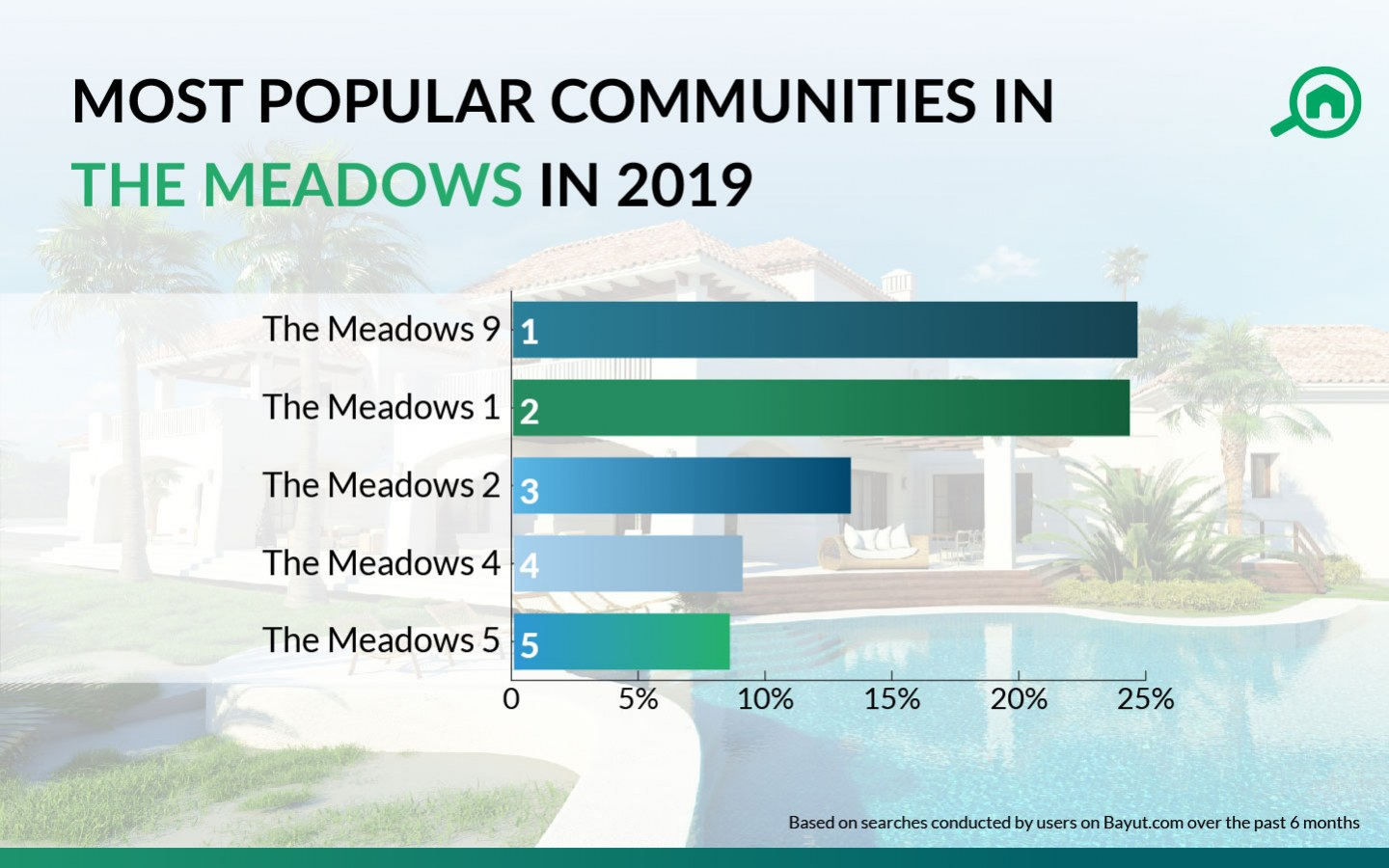 Most popular sub-communities of The Meadows