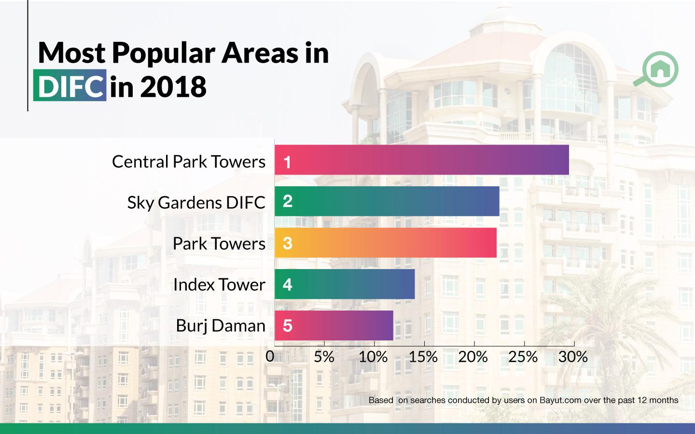 Top buildings in DIFC
