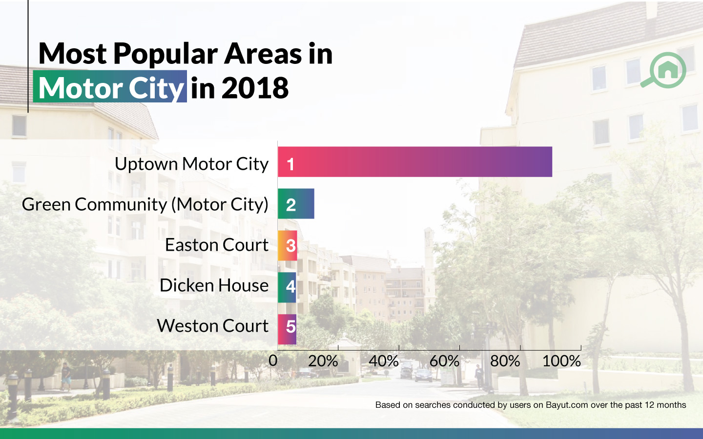 Top areas in Motor City.