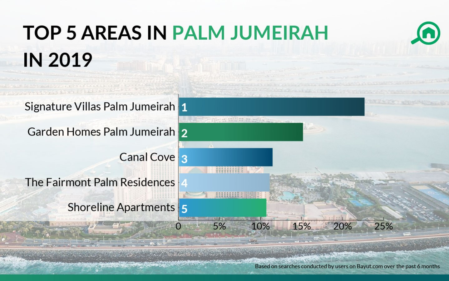 Most popular developments in Palm Jumeirah