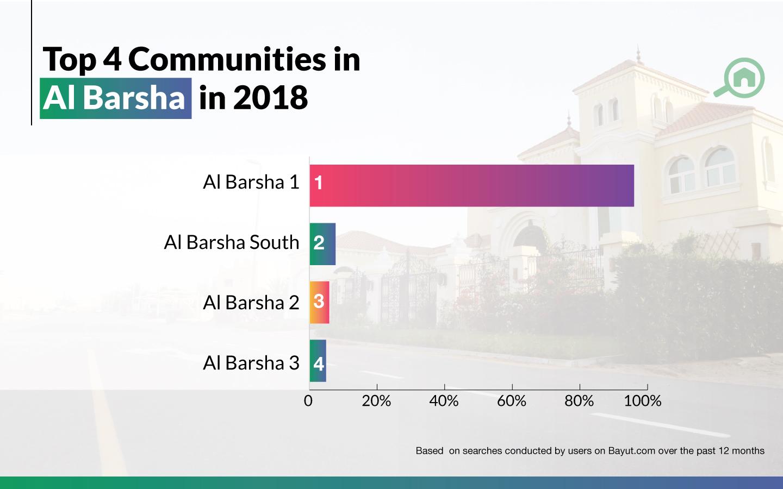 Top 4 communities in Al Barsha