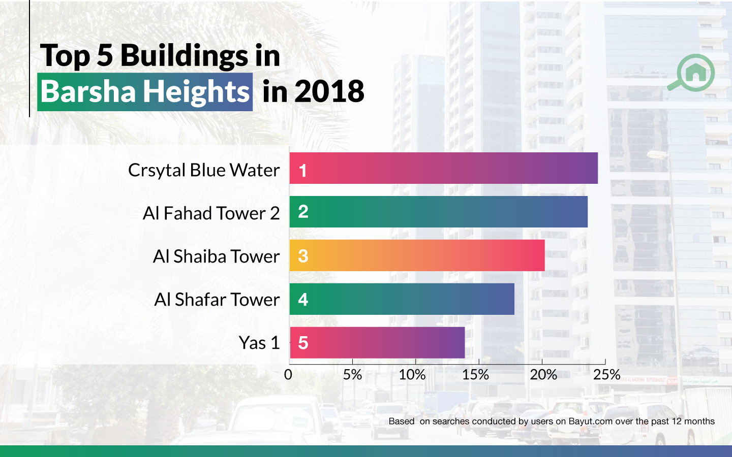 Renting in Barsha Heights