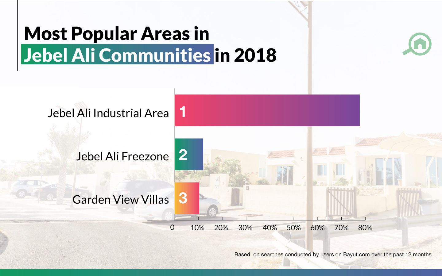 top areas in jebel ali
