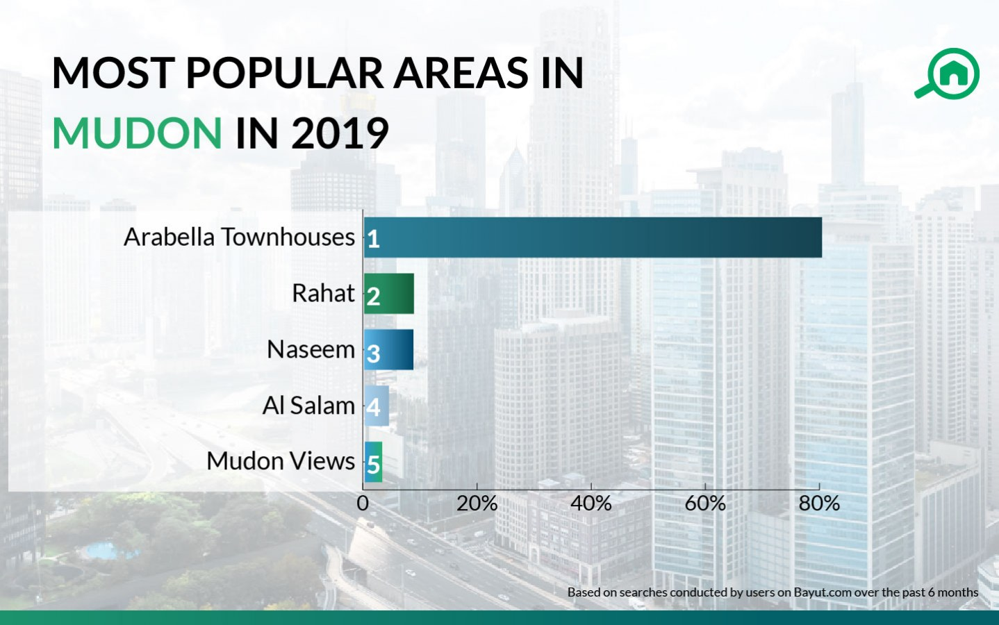 most popular areas in mudon