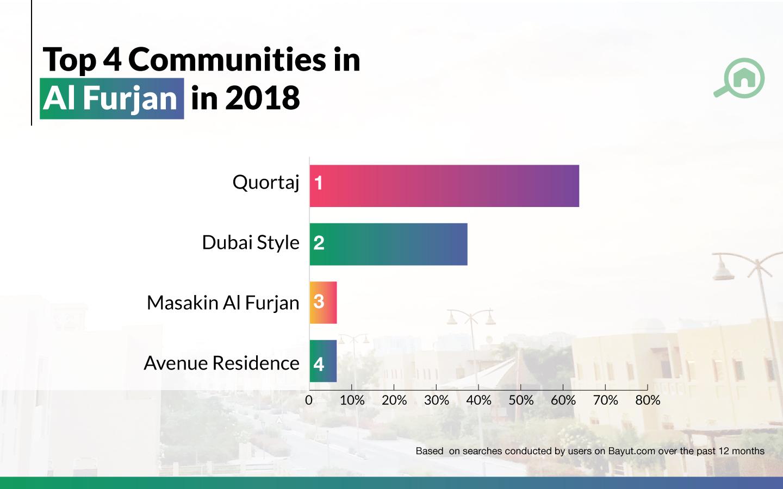 Top 4 communities in Al Furjan