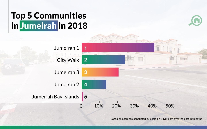 top communities in jumeirah