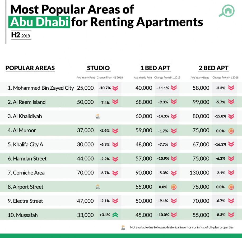 Best areas in Abu Dhabi to Rent Apartments - Ranking 2018