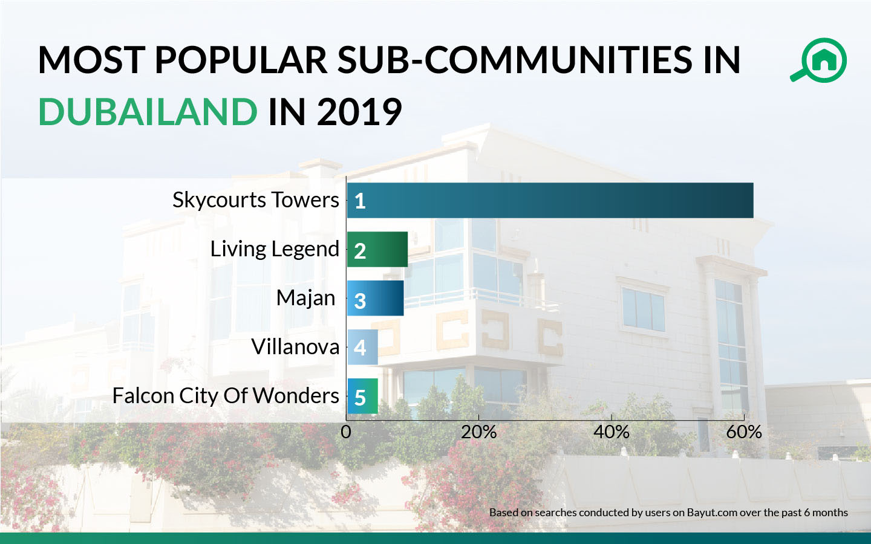 popular areas in dubailand