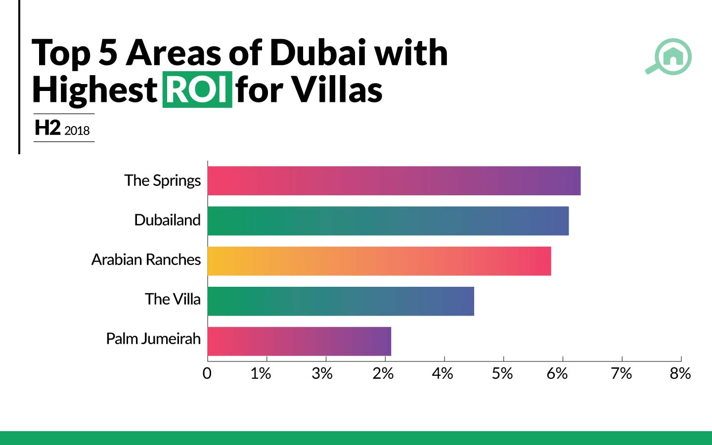 top 5 areas of dubai with highest roi for villas