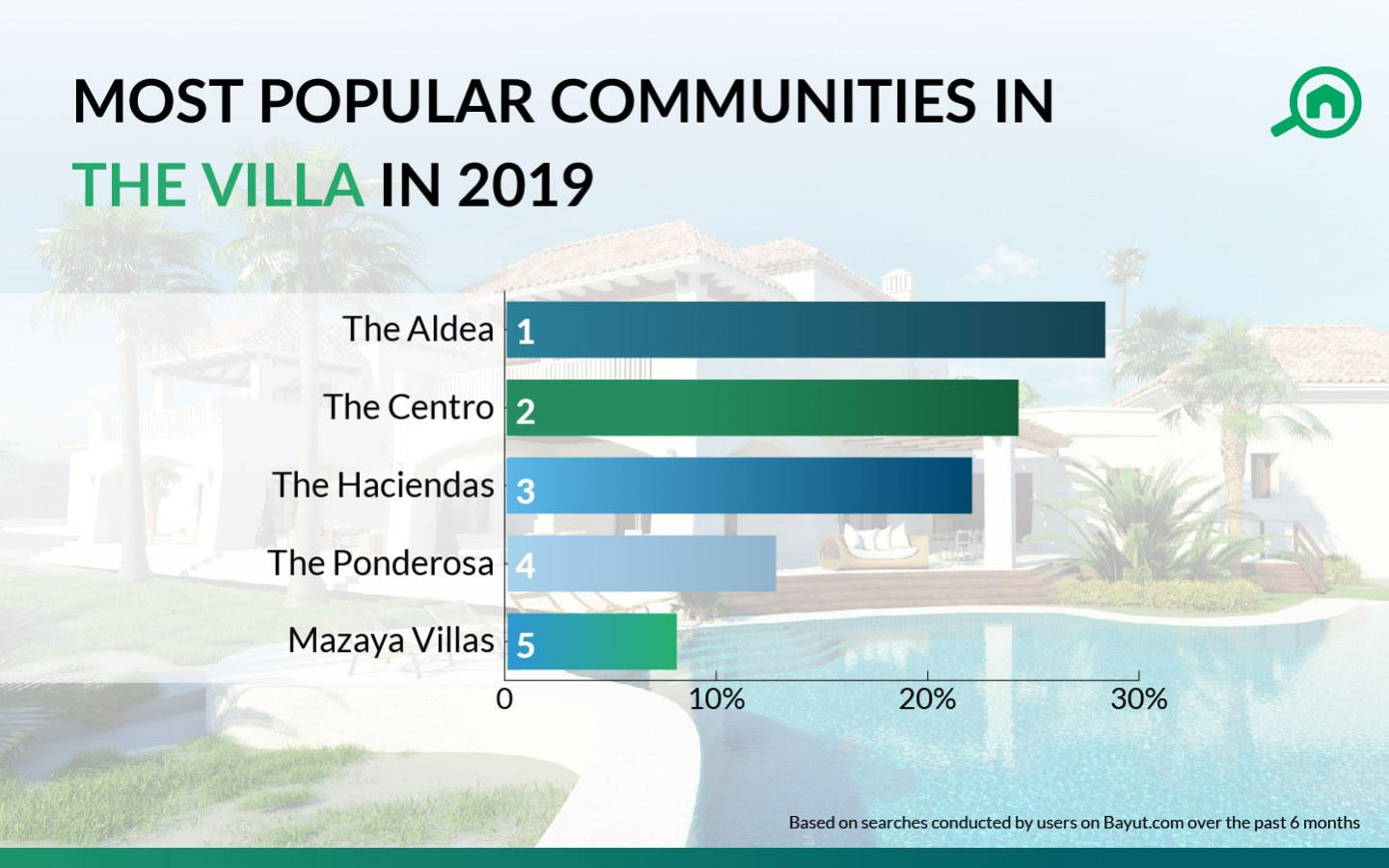 most popular communities of The Villa