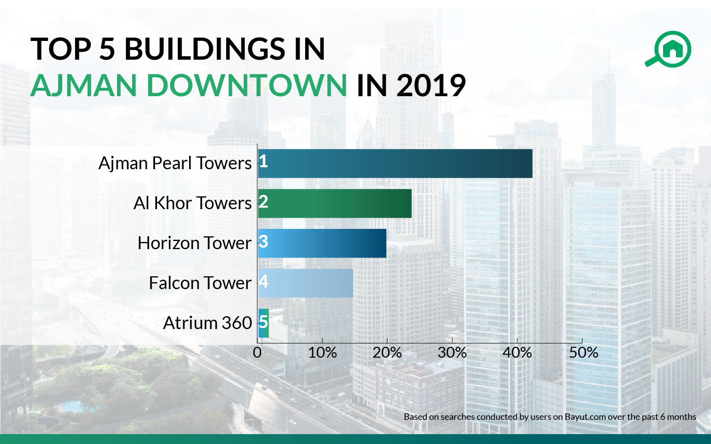 top buildings in Ajman Downtown