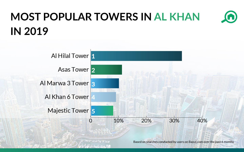 most popular towers in al khan sharjah