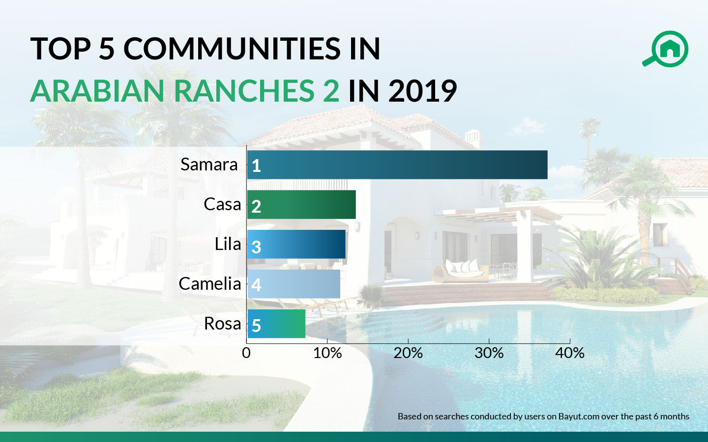 top 5 communities in arabian ranches 2