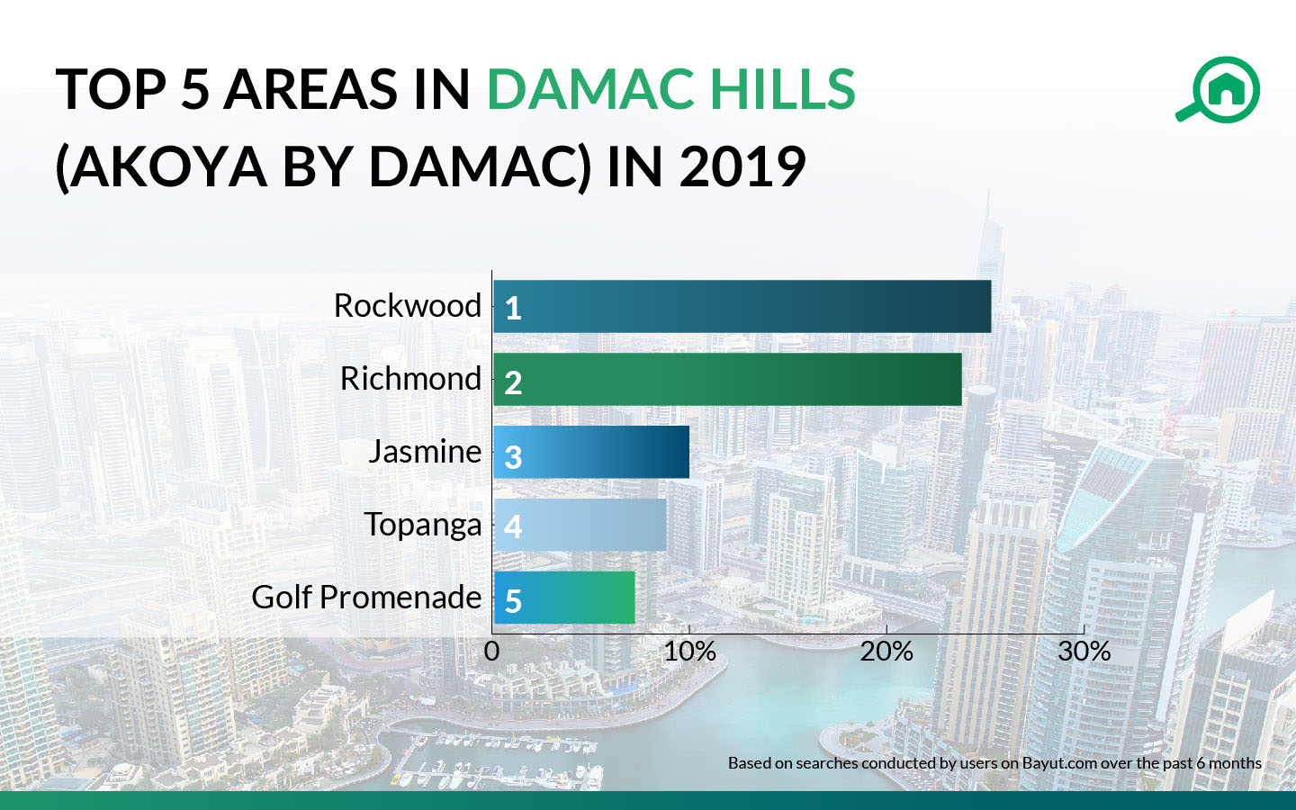 top areas in damac hills