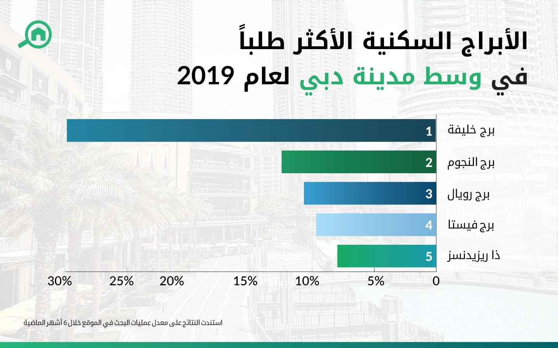 الأبراج السكنية الأكثر طلباً في وسط مدينة دبي