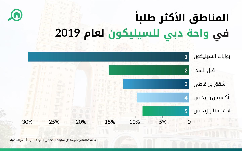المناطق الأكثر طلباُ في واحة دبي للسيليكون