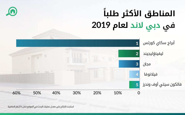 المناطق الأكثر طلباً في دبي لاند