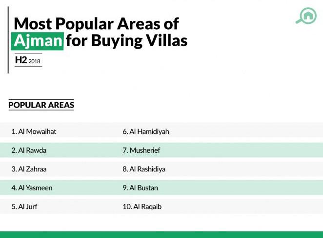 Infographic for Al Zahraa Ajman