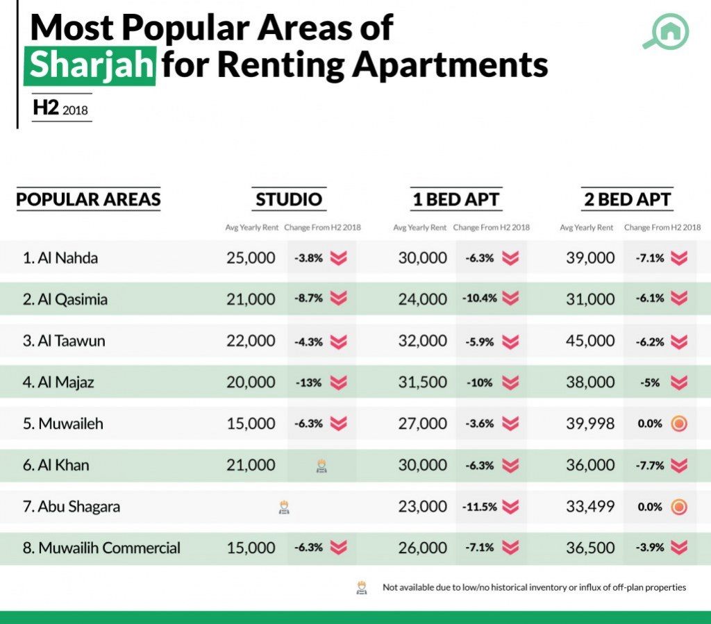 info-graphics of popular areas in Sharjah for renting apartments