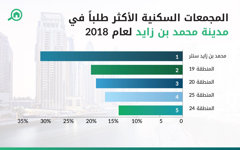 المجمعات السكنية الأكثر طلباً في مدينة محمد بن زايد