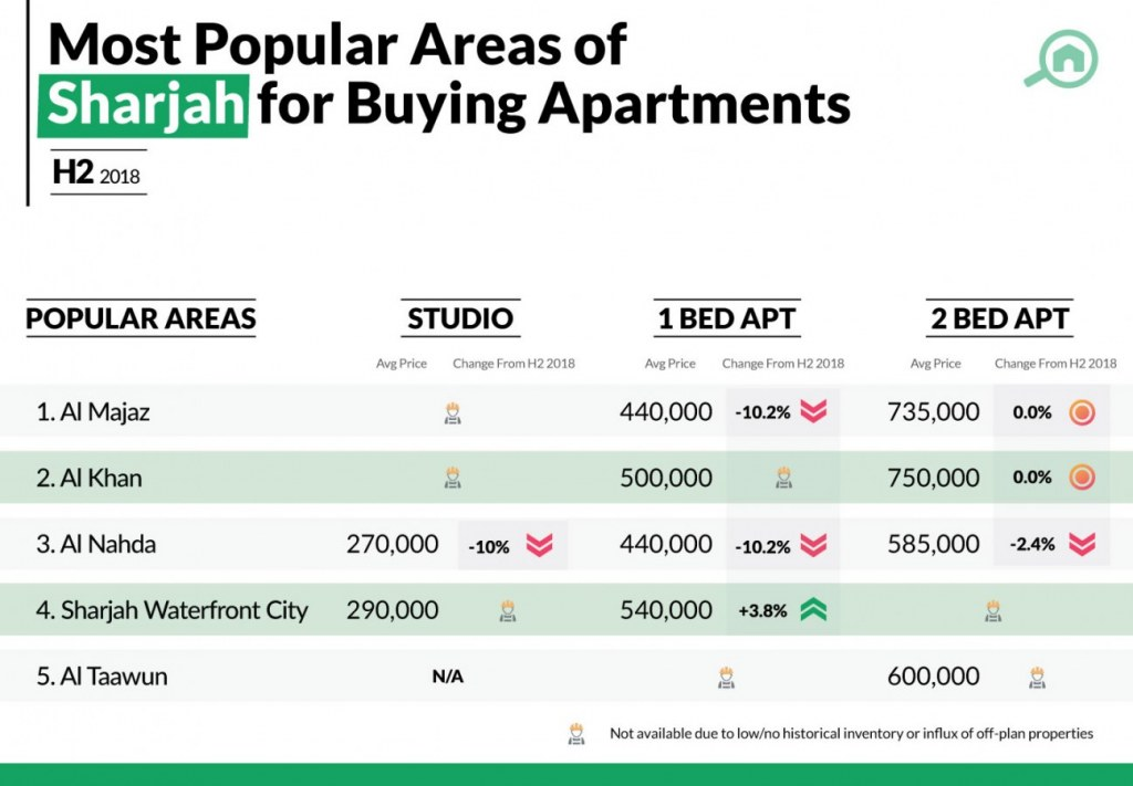 Popular Areas for Buying Apartments in Sharjah