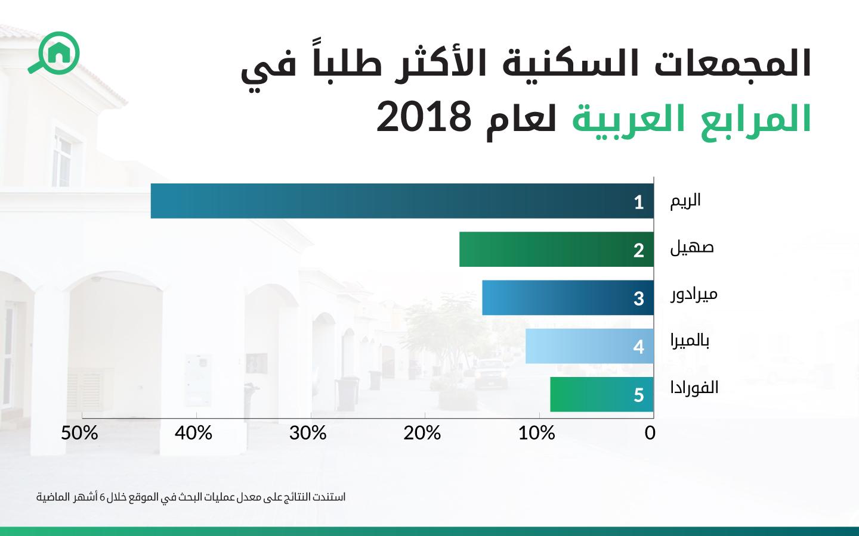 المجمعات السكنية الأكثر طلباً في المرابع العربية