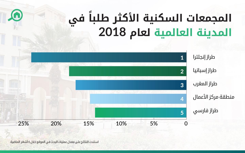 المجمعات السكنية الأكثر طلباً في المدينة العالمية