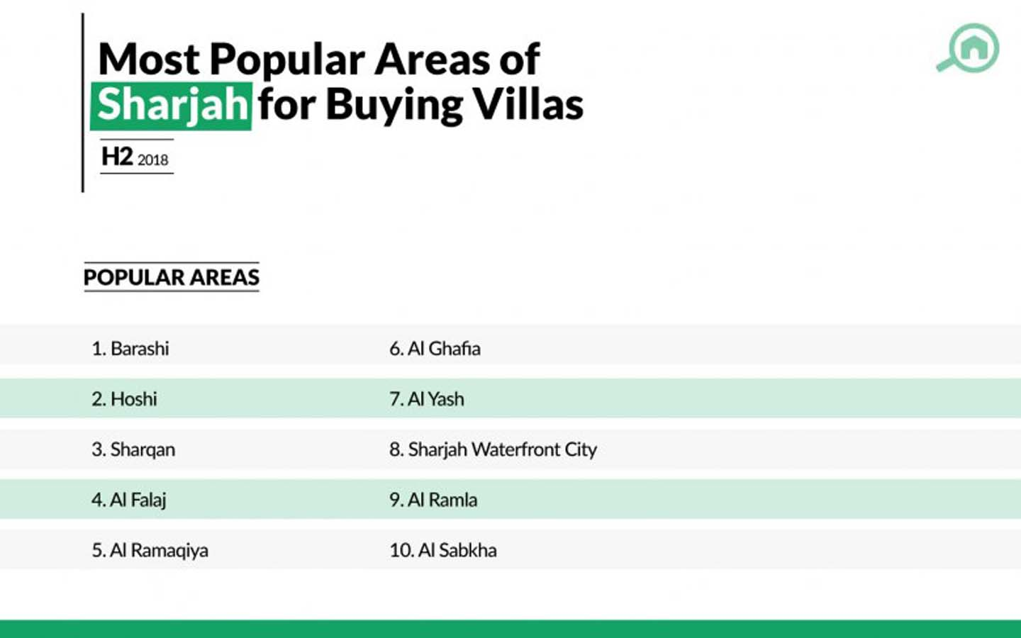 Barashi is top on the list for buying villas in Sharjah.