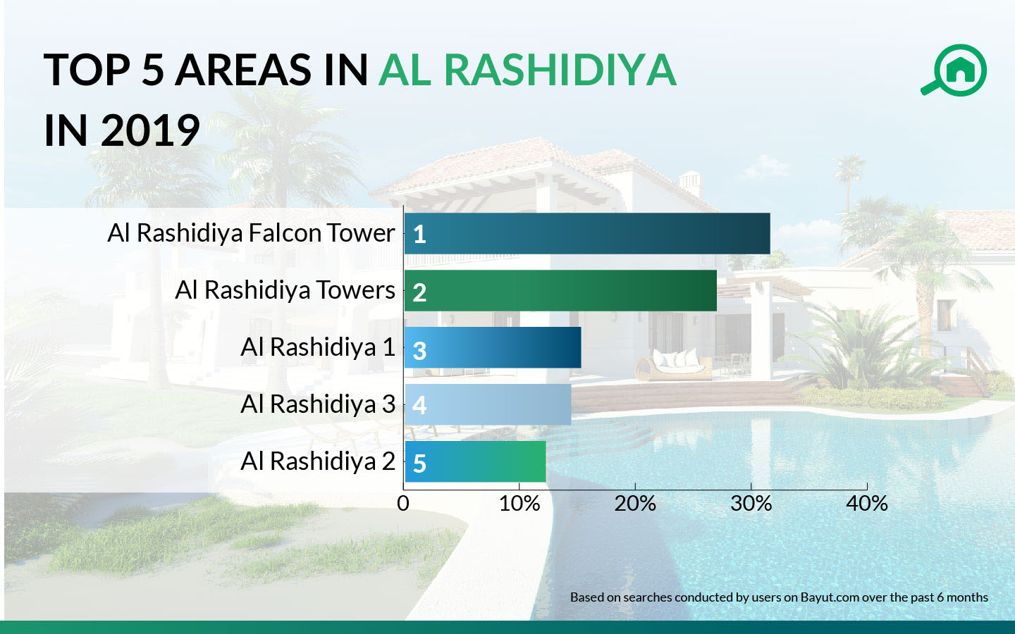 Top 5 areas in al rashidiya, ajman