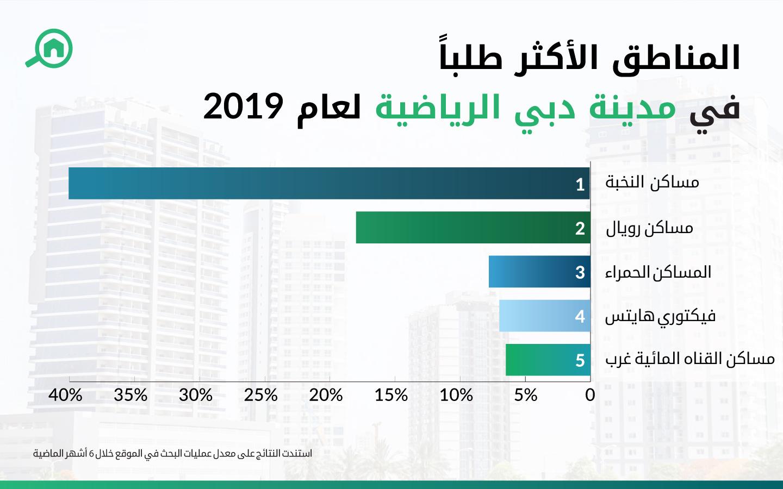 المناطق الأكثر طلباً في مدينة دبي الرياضية