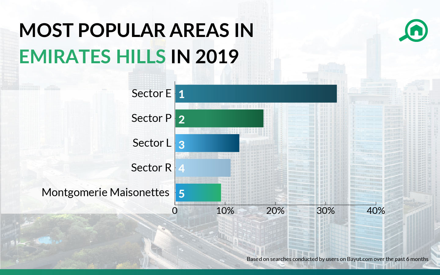 popular areas in emirates hills in 2019